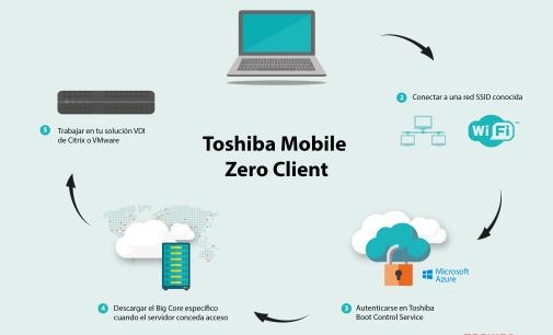 Toshiba Mobile Zero Client llega al mercado