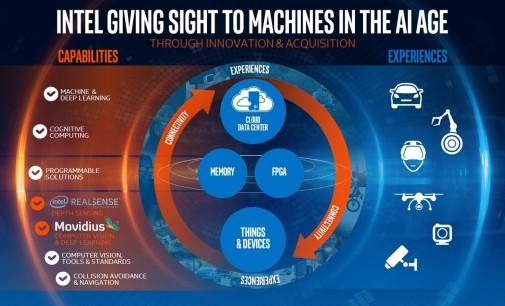 Intel profundiza en su estrategia de visión artificial con Movidius