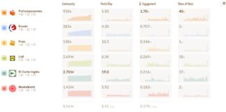 Redes - Sociales - Newsbook - PCcomponentes -marca - Madrid - España