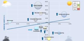 Canal europeo – segundo trimestre – portátiles – software – Covid19 – Context – Newsbook – Revista TIC – Madrid – España