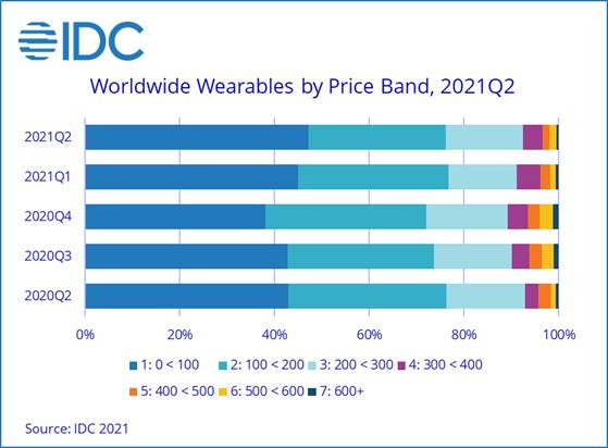 IDC-Newsbook-wearables-Tai Editorial-España